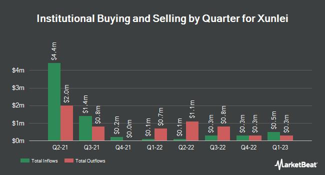 Institutional Ownership by Quarter for Shenzhen Xunlei Networking Technologies (NASDAQ:XNET)