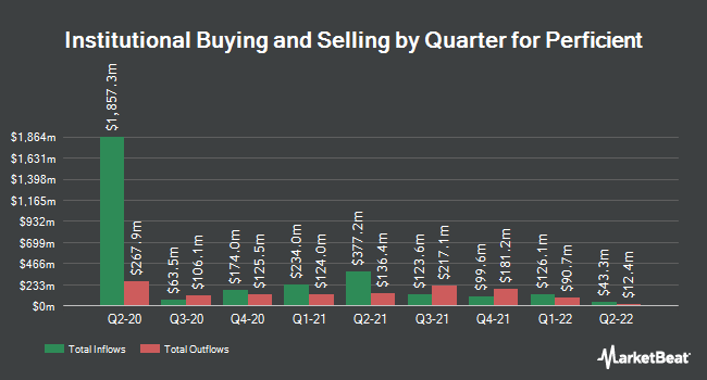 Institutional Ownership by Quarter for Perficient (NASDAQ:PRFT)