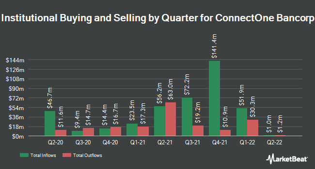 Institutional Ownership by Quarter for ConnectOne Bancorp (NASDAQ:CNOB)