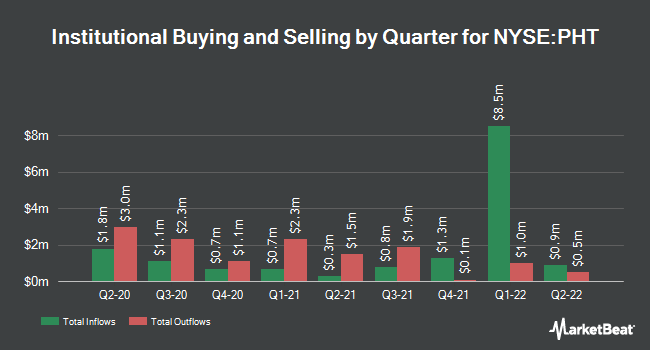 Institutional Ownership by Quarter for Pioneer High Income Trust (NYSE:PHT)