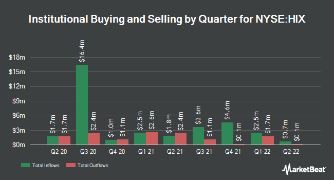 Institutional Ownership by Quarter for Western Asset High Income Fund II (NYSE:HIX)