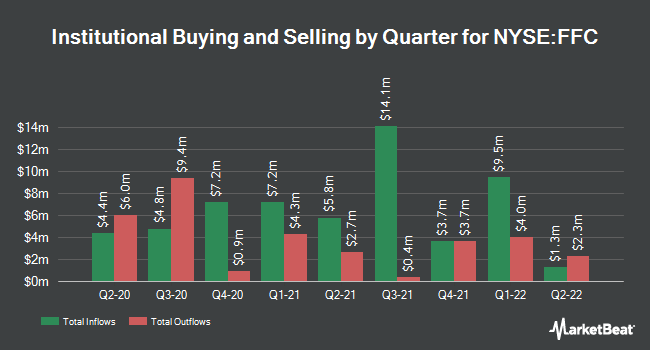 Institutional Ownership by Quarter for Flaherty&Crumrine Prfrd Scts Incm Fd (NYSE:FFC)