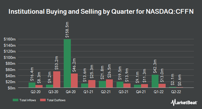 Institutional Ownership by Quarter for Capitol Federal Financial (NASDAQ:CFFN)
