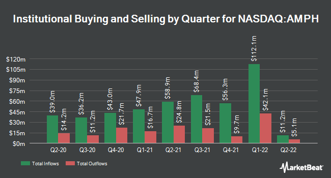 Institutional Ownership by Quarter for Amphastar Pharmaceuticals (NASDAQ:AMPH)