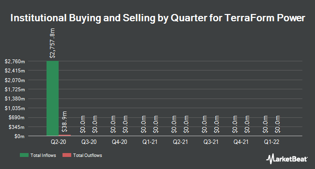 Institutional Ownership by Quarter for TerraForm Power (NASDAQ:TERP)