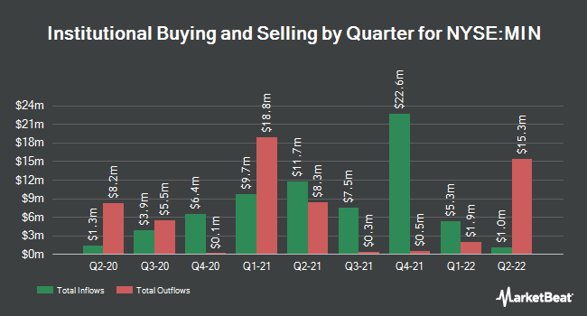 Institutional Ownership by Quarter for MFS Intermediate Income Trust (NYSE:MIN)