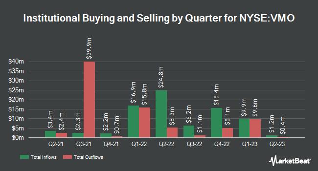 Institutional Ownership by Quarter for Invesco Van Kampen Municpl Opprtnty Trst (NYSE:VMO)