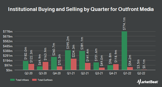 Institutional Ownership by Quarter for Outfront Media (NYSE:OUT)