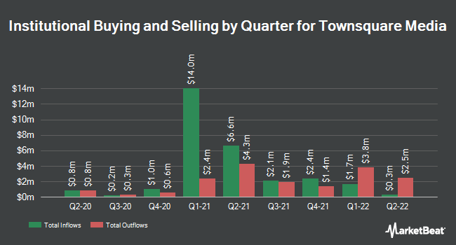 Institutional Ownership by Quarter for Townsquare Media (NYSE:TSQ)