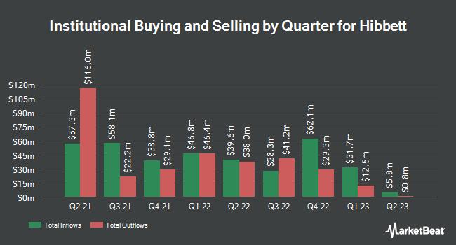 Institutional Ownership by Quarter for Hibbett Sports (NASDAQ:HIBB)