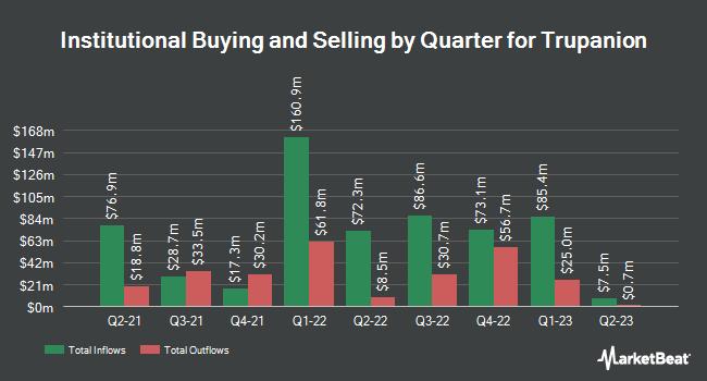 Institutional Ownership by Quarter for Trupanion (NASDAQ:TRUP)