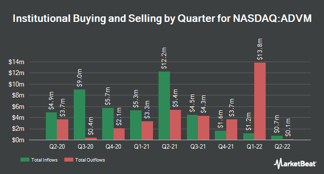 Institutional Ownership by Quarter for Adverum Biotechnologies (NASDAQ:ADVM)