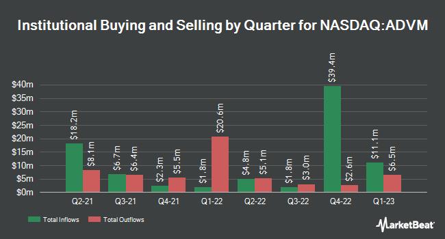 Institutional Ownership by Quarter for Adverum Biotechnologies (NASDAQ:ADVM)