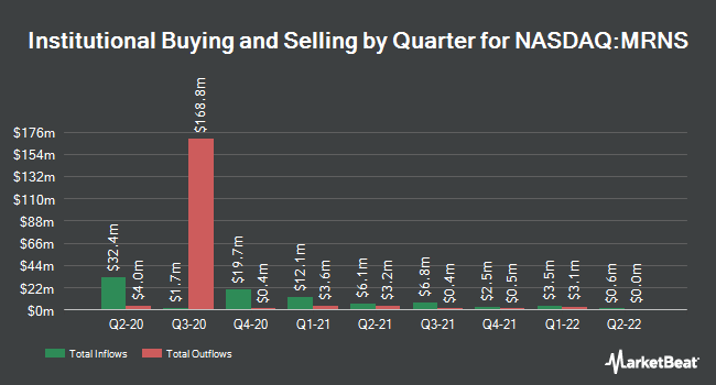 Institutional Ownership by Quarter for Marinus Pharmaceuticals (NASDAQ:MRNS)