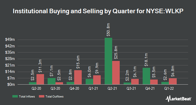 Institutional Ownership by Quarter for Westlake Chemical Partners (NYSE:WLKP)