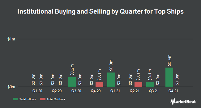 Institutional Ownership by Quarter for TOP Ships (NASDAQ:TOPS)