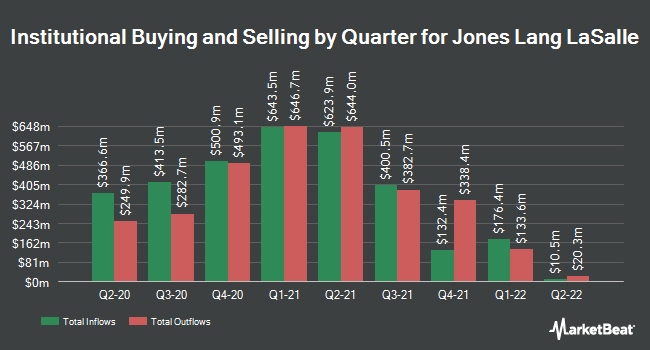 Institutional Ownership by Quarter for Jones Lang LaSalle (NYSE:JLL)