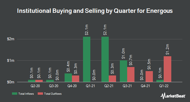 Institutional Ownership by Quarter for Energous (NASDAQ:WATT)