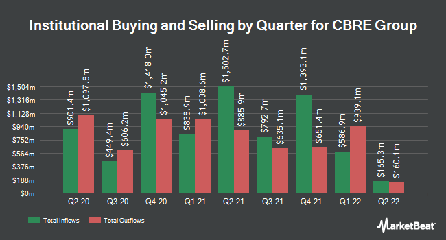Institutional Ownership by Quarter for CBRE Group (NYSE:CBRE)