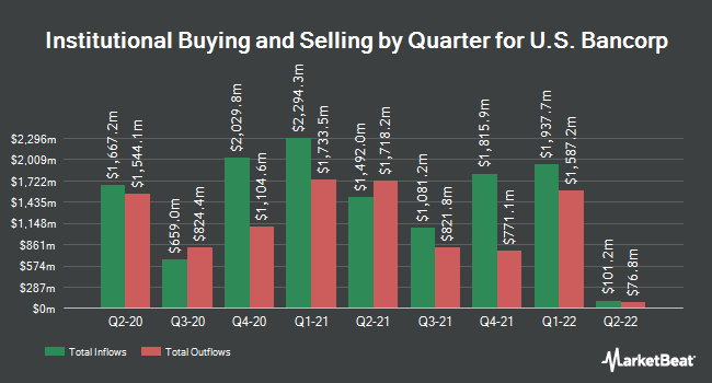 Institutional Ownership by Quarter for U.S. Bancorp (NYSE:USB)