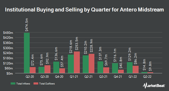 Institutional Ownership by Quarter for Antero Midstream Partners (NYSE:AM)