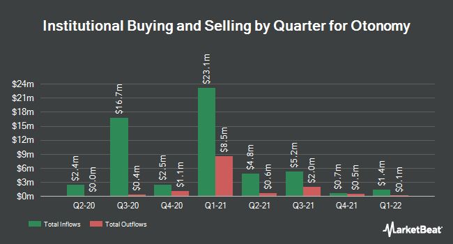 Institutional Ownership by Quarter for Otonomy (NASDAQ:OTIC)