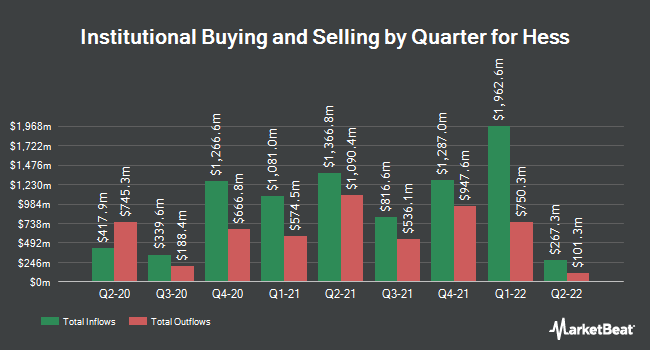 Institutional Ownership by Quarter for Hess (NYSE:HES)