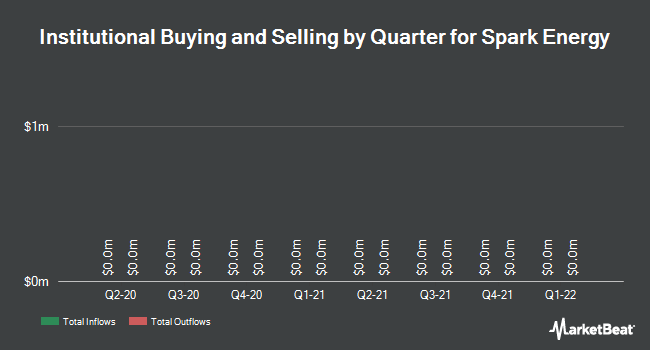 Institutional Ownership by Quarter for Spark Energy (NASDAQ:SPKE)
