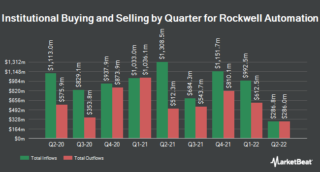 Institutional Ownership by Quarter for Rockwell Automation (NYSE:ROK)