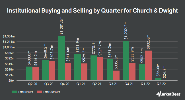 Institutional Ownership by Quarter for Church & Dwight (NYSE:CHD)