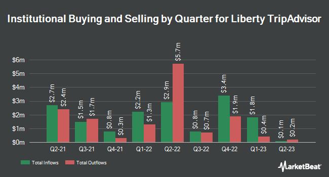 Institutional Ownership by Quarter for Liberty Tripadvisor (NASDAQ:LTRPA)