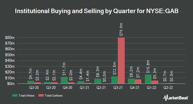 Institutional Ownership by Quarter for Gabelli Equity Trust (NYSE:GAB)