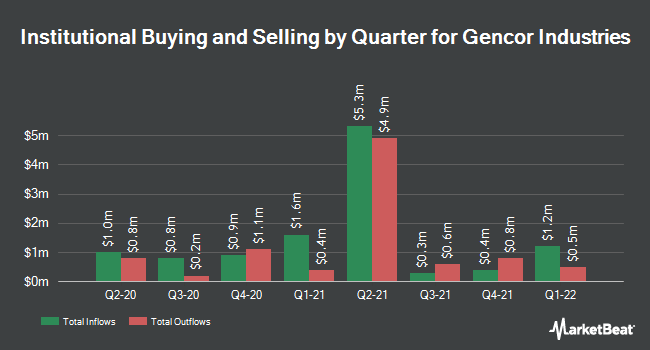 Institutional Ownership by Quarter for Gencor Industries, Inc. (DE) (NASDAQ:GENC)
