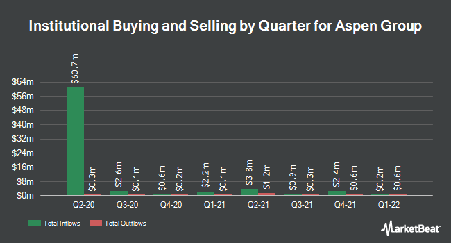 Institutional Ownership by Quarter for Aspen Group (NASDAQ:ASPU)