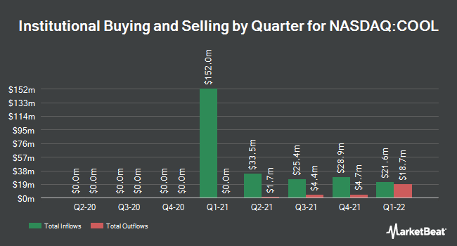 Institutional Ownership by Quarter for Polarityte (NASDAQ:COOL)