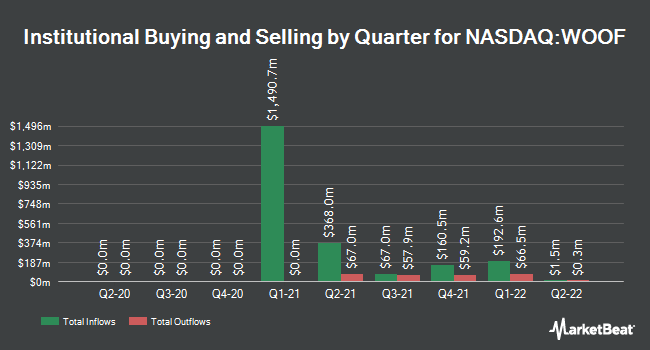 Nasdaqwoof Vca Stock Price Price Target More Marketbeat