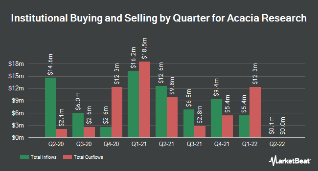 Institutional Ownership by Quarter for Acacia Research (NASDAQ:ACTG)