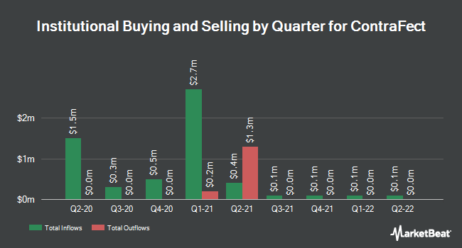 Institutional Ownership by Quarter for ContraFect (NASDAQ:CFRX)