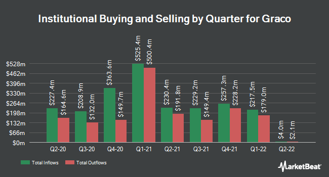 Institutional Ownership by Quarter for Graco (NYSE:GGG)