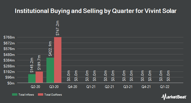 Institutional Ownership by Quarter for Vivint Solar (NYSE:VSLR)