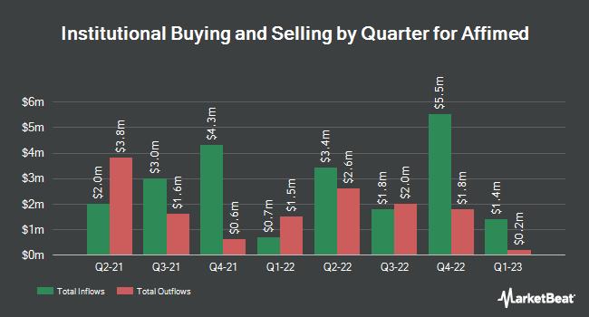 Institutional Ownership by Quarter for Affimed (NASDAQ:AFMD)