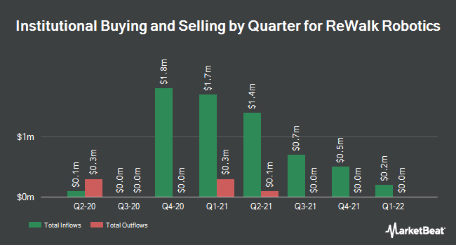 Institutional Ownership by Quarter for ReWalk Robotics Ltd (NASDAQ:RWLK)