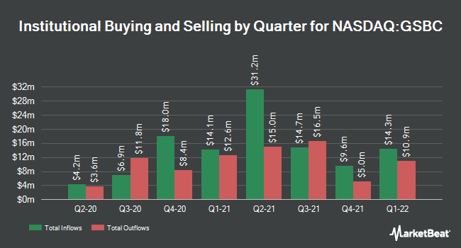 Institutional Ownership by Quarter for Great Southern Bancorp (NASDAQ:GSBC)