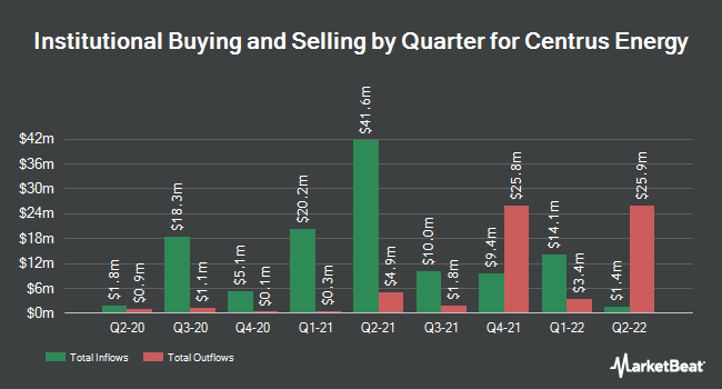 Institutional Ownership by Quarter for Centrus Energy Corp. (NYSEAMERICAN:LEU)