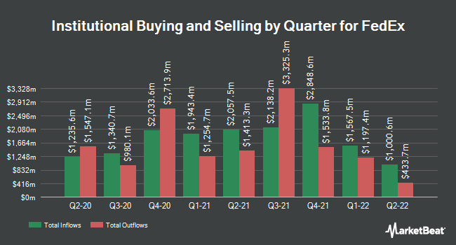 Institutional Ownership by Quarter for FedEx Corporation (NYSE:FDX)