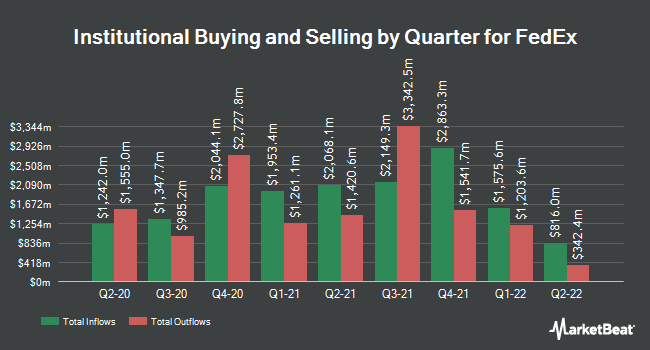 Institutional Ownership by Quarter for FedEx (NYSE:FDX)