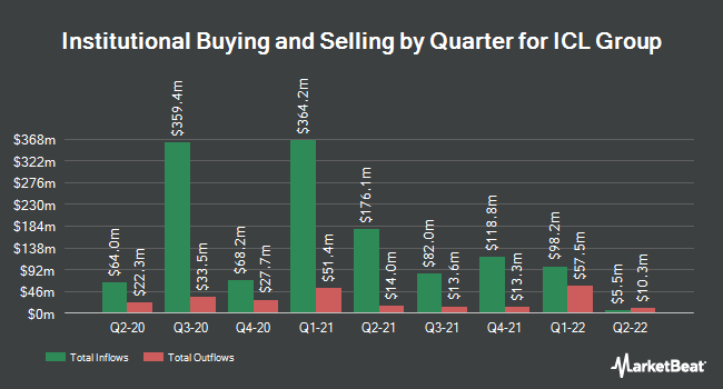 Institutional Ownership by Quarter for Israel Chemicals (NYSE:ICL)