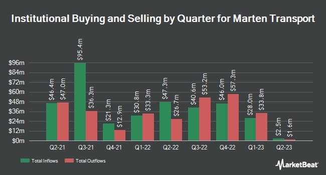 Institutional Ownership by Quarter for Marten Transport (NASDAQ:MRTN)