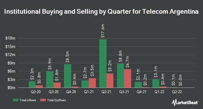 Institutional Ownership by Quarter for Telecom Argentina (NYSE:TEO)