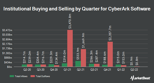 Institutional Ownership by Quarter for CyberArk (NASDAQ:CYBR)